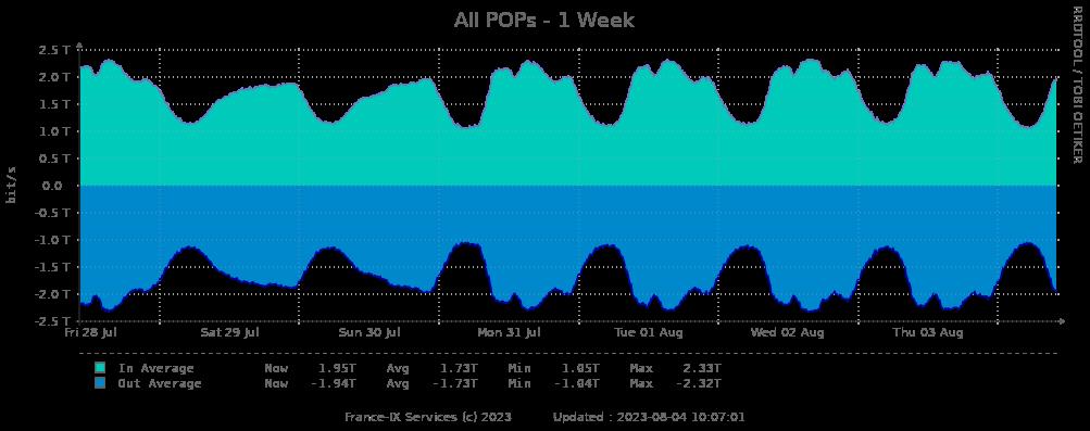 Weekly statistics peering paris