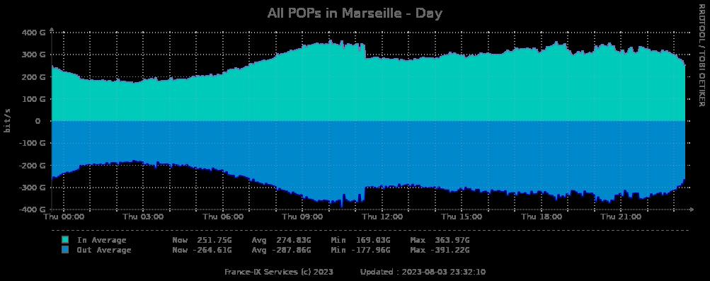 Daily statistics peering Marseille