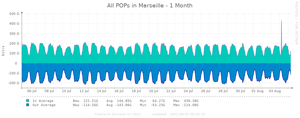 Monthly statistics peering paris