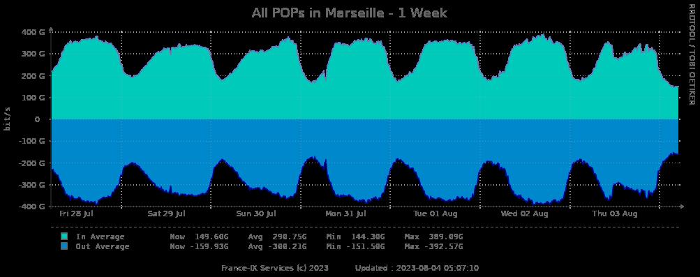 Weekly statistics peering Marseille