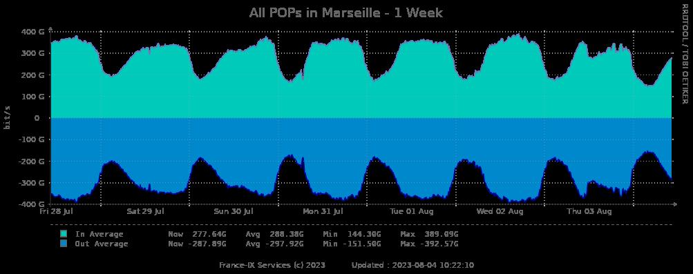 Statistiques hebdomadaires peering Marseille