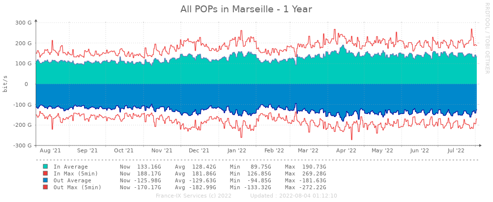 Yearly statistics peering Marseille