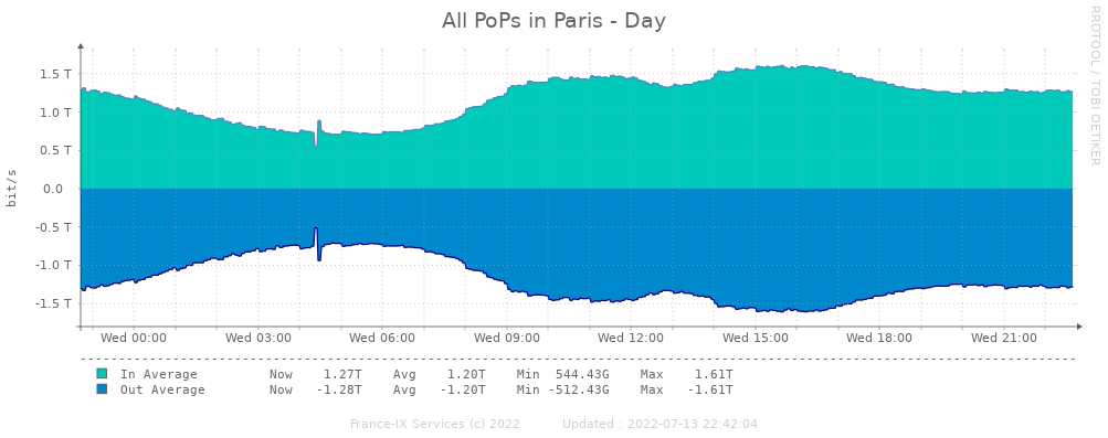 Daily statistics peering paris