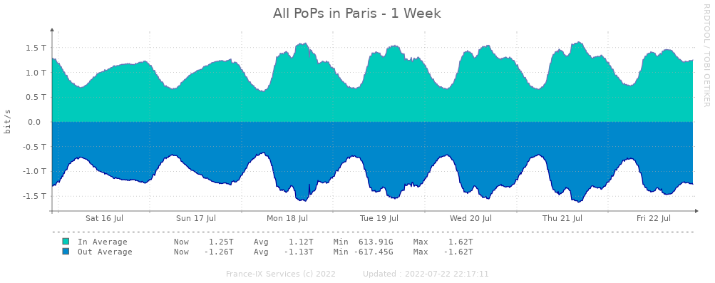 Statistiques hebdomadaires peering paris