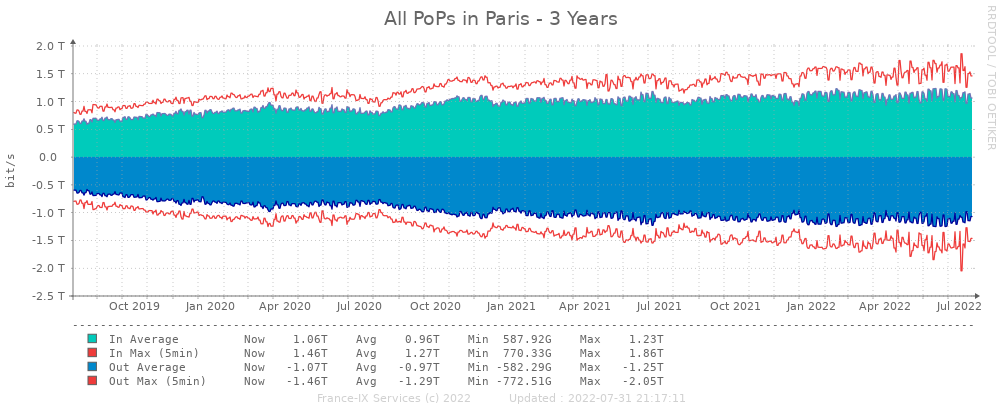 Yearly statistics peering paris